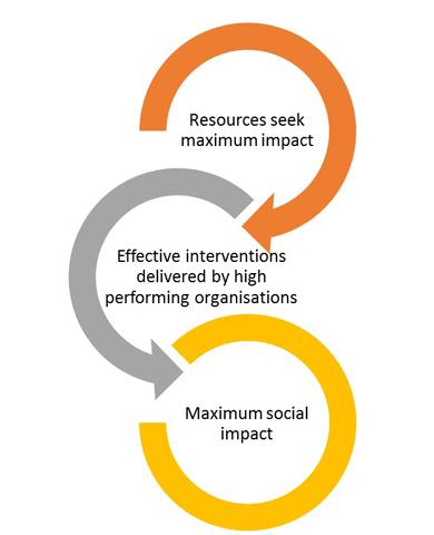 Maximizing impact.
