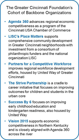 cincinnafi_backbone_organization_collective_impact_nonprofit_management