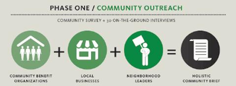 community_outreach_model_nonprofits_technology