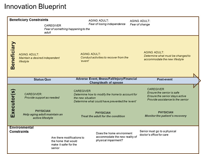 social_innovation_blueprint_chart