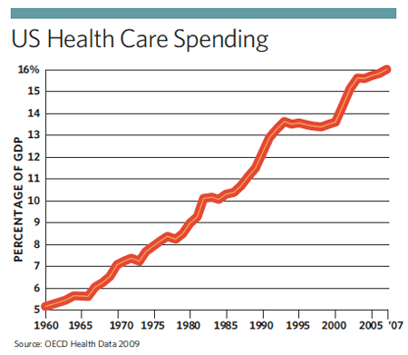 US_health_care_spending_chart_government_innovation