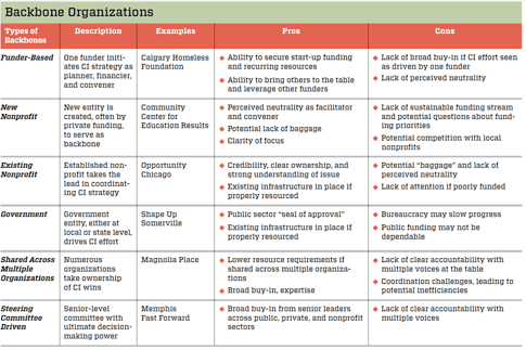 backbone_organizations_collective_impact_chart