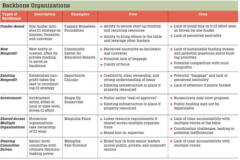backbone_organizations_collective_impact_chart