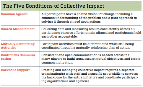 five_conditions_of_collective_impact_chart
