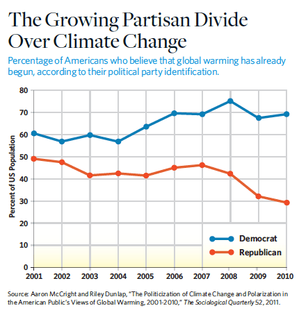 growing_partisan_divide_climate_change_chart_social_change_organizations