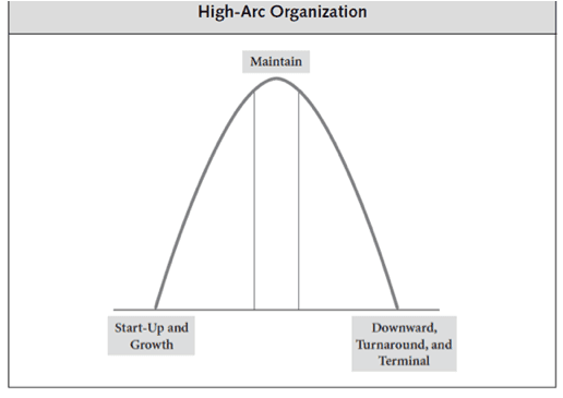 chart_high-arc_nonprofit_trajectory