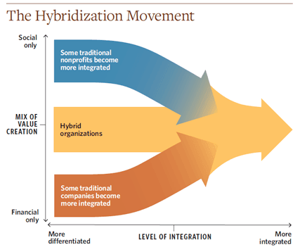 hybridization_movement_chart_social_innovation