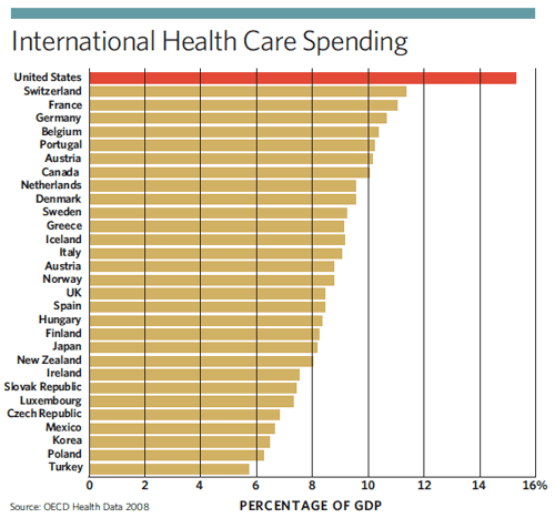 international_health_care_spending_chart_government_innovation