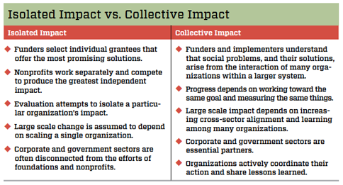 isolated_impact_vs_collective_impact_chart