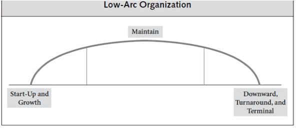 chart_low-arc_nonprofit_trajectory