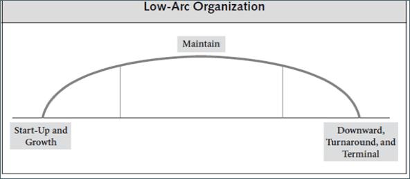 chart_low-arc_nonprofit_trajectory