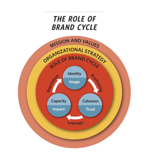 role_of_brand_cycle_chart_nonprofit_management