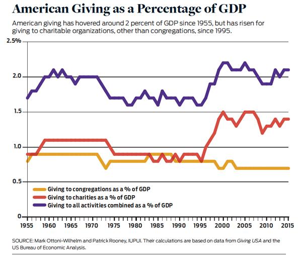 Eight Myths of US Philanthropy