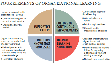 Four_Elements_of_Organizational_Learning_chart