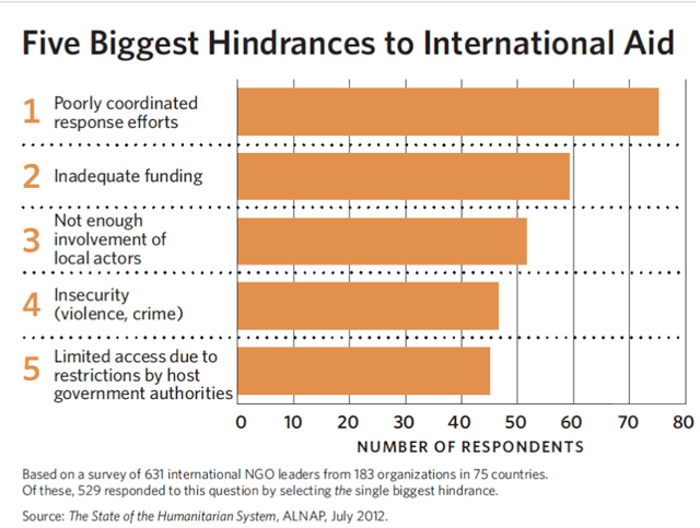 Five_Hindrances_to_International_Aid_chart