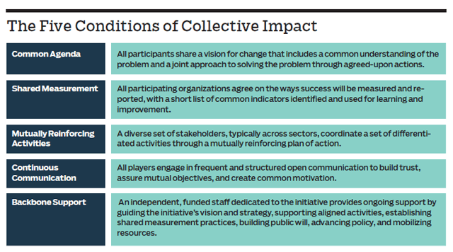 Essential Mindset Shifts for Collective Impact
