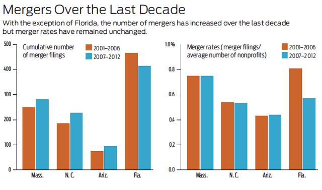 Why Nonprofit Mergers Continue to Lag