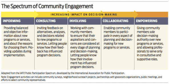 Community Engagement Matters (Now More Than Ever)