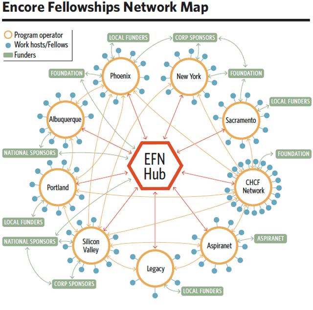 The Encore Fellowships Network