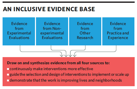 chart_inclusive_evidence_base