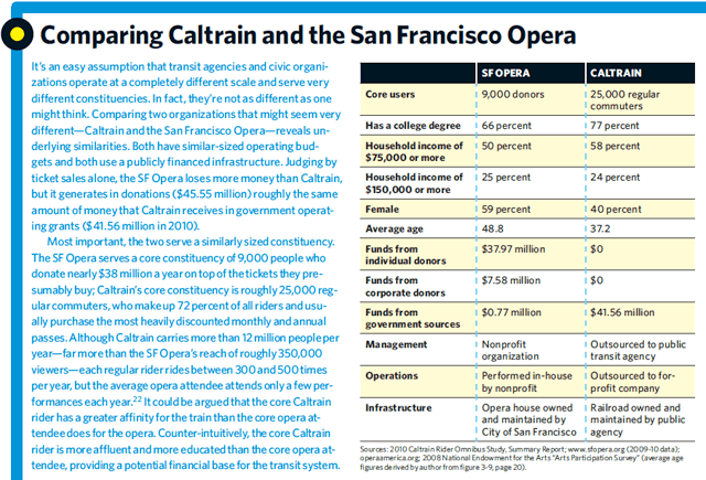 Why_Nonprofits_Should_Operate_Commuter_Trains_Caltrain_San_Francisco_Opera_SSIR