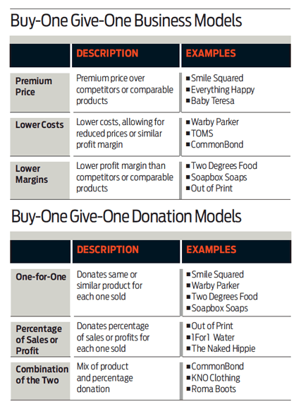 Donation_and_business_models_buy_1_give_1