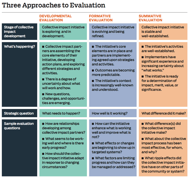 three_approaches_to_evaluation_chart
