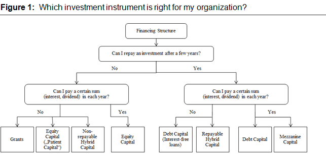 Diagram based on Achleitner, Spiess-Knafl & Volk (2011) (See full document for detailed descriptions of terms.)