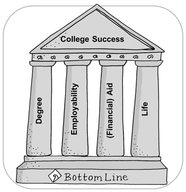 Bottom_Line_education_DEAL_pillars