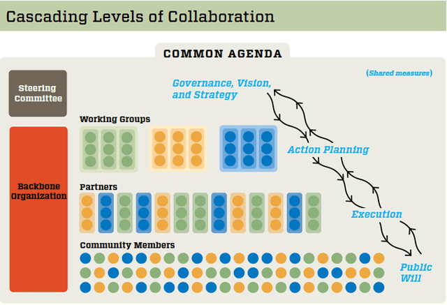 social_innovation_cascading_levels_of_collaboration_chart_nonprofit_management