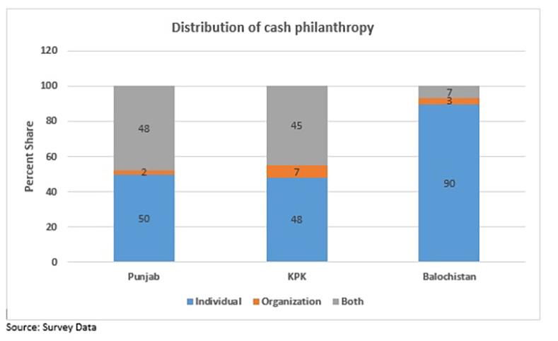 Philanthropy in Pakistan