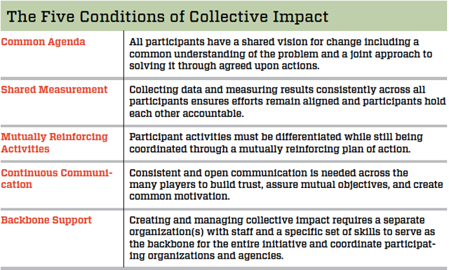 five_conditions_of_collective_impact_chart_measuring_social_impact