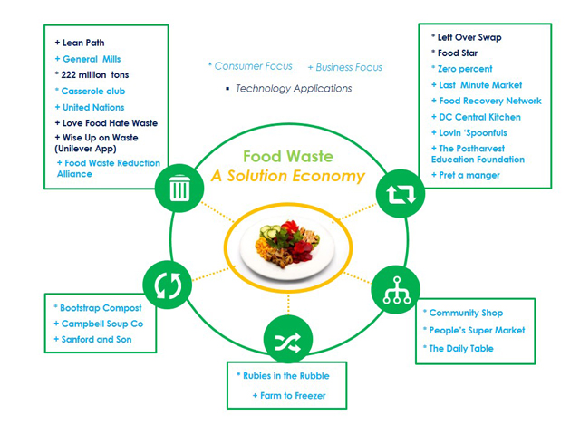 Approaching Food Waste from All Sides
