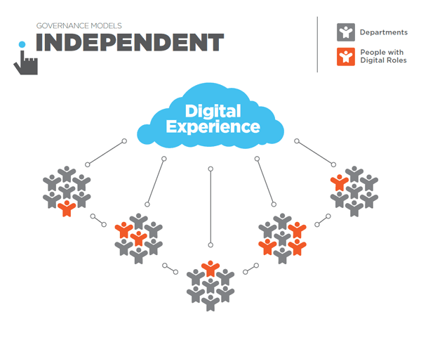 The hybrid model of digital experience