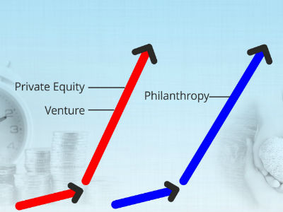 ssir.org - Attracting Greater Philanthropic Funding: The Private Equity Model (SSIR)