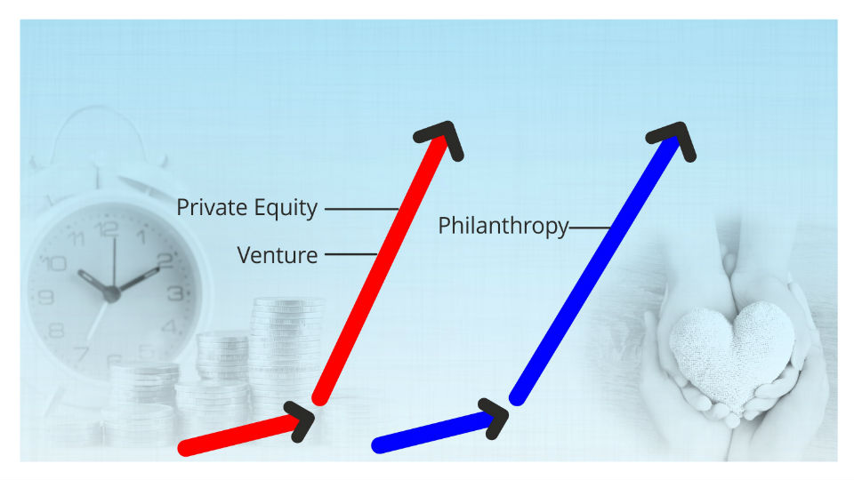Attracting Greater Philanthropic Funding: The Private Equity
