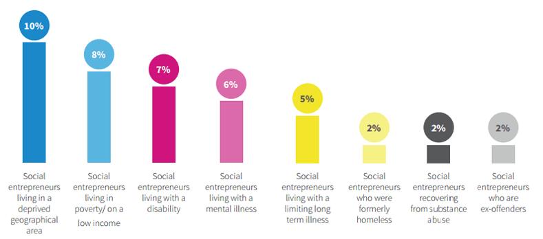 Why Universities Shouldn't Teach Social Entrepreneurship