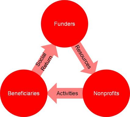 nonprofit_system_chart