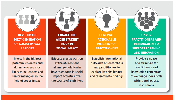 Onward: Accelerating the Impact of Social Impact Education