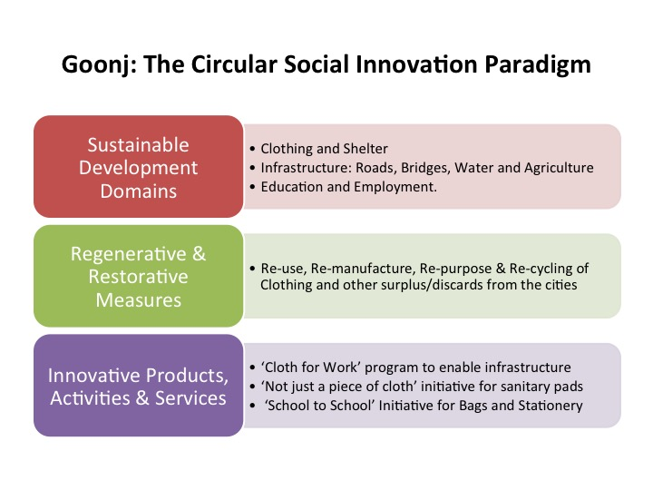 Circular Social Innovation in India