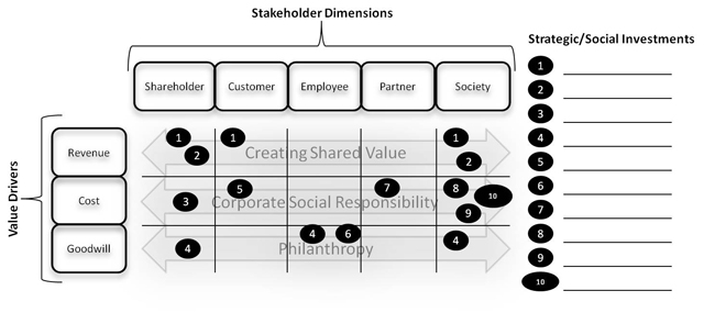 Putting Shared Value into Practice