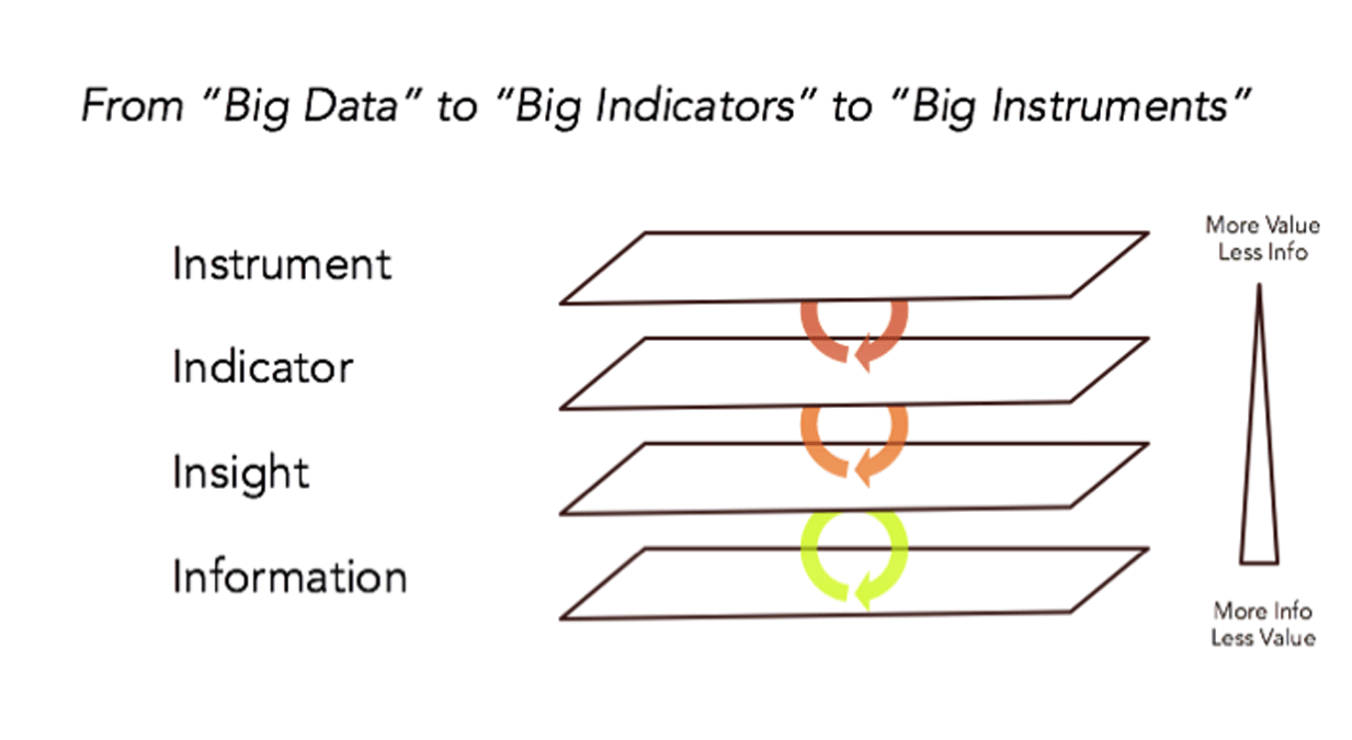 After Big Data The Coming Age Of Indicators Live Line Detector Indicator Circuit Schematic At Heart Model Is Foundational Information Layer This Where A Number Current Technology Trends Converge Revolution