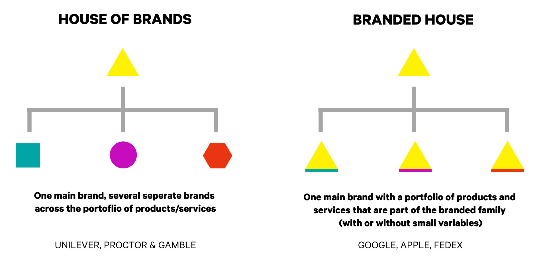 Building Brand as Your Organization Grows