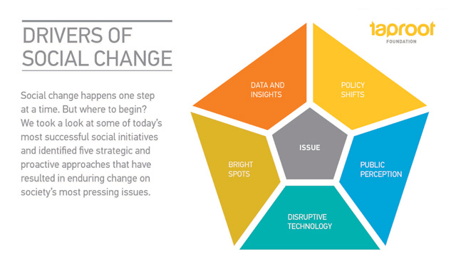 technology and social change related
