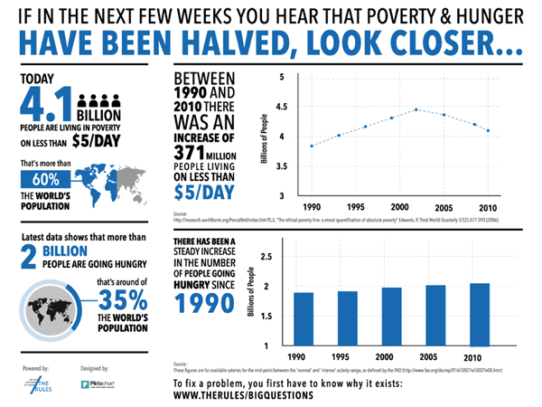 Poverty Creates Extra Challenges It >> Using Design Thinking To Eradicate Poverty Creation