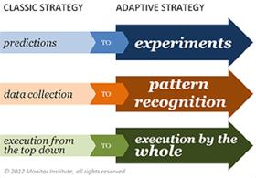 classic_adaptive_strategy_chart