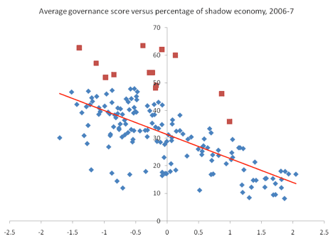 A plot of the share of the economy that is untaxed versus an index of the governance of each country.