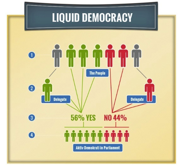 eDemocracy: An Emerging Force for Change