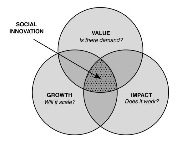 An Operating Model to Make Social Innovation Stick