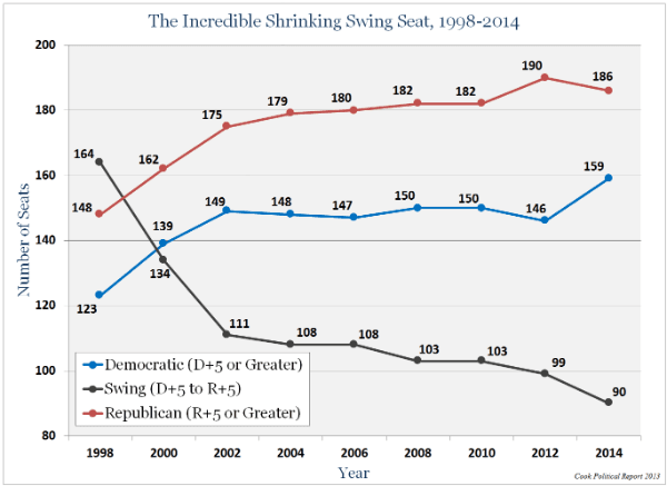 Increasing Voter Turnout: What, If Anything, Can Be Done?